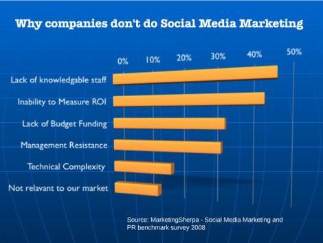 Les entreprises prêtes pour le Social Media Marketing ?