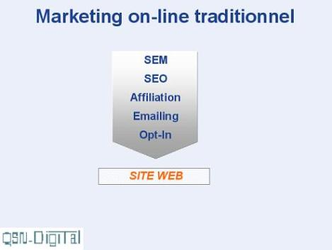 Marketing traditionnel