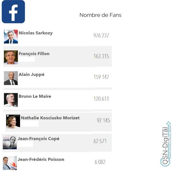 Candidats primaires 2016 et Fans Facebook _ QSN-DigiTal