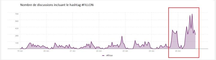 hashtag #fillon